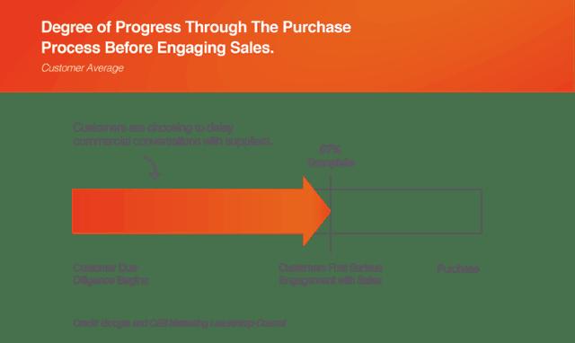 Lead Conversion Strategies